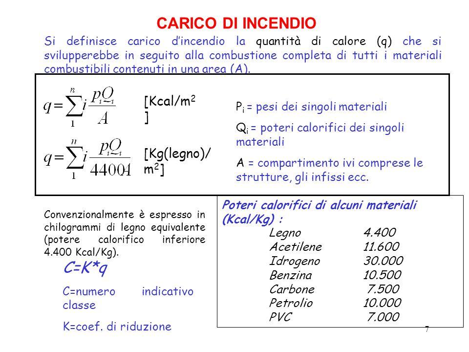 CARICO DI INCENDIO C=K*q [Kcal/m2] [Kg(legno)/m2]